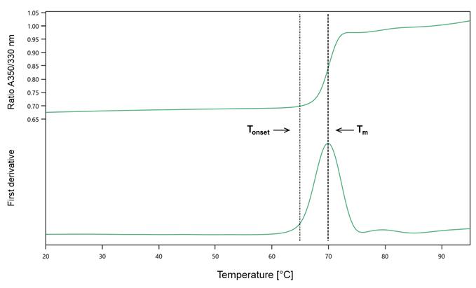 Fig. 5. Thermal stability of Anti-Ustekinumab Antibody clone AbD17827_hIgG1 (HCA210).