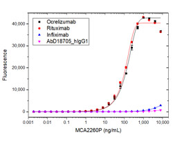 Fig. 3. Specificity titration ELISA using MCA2260P.