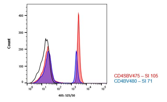 Fig. 3. Brightness comparison and spectral properties.