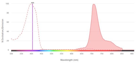 Fig. 1. Excitation and emission spectra for SBV710.