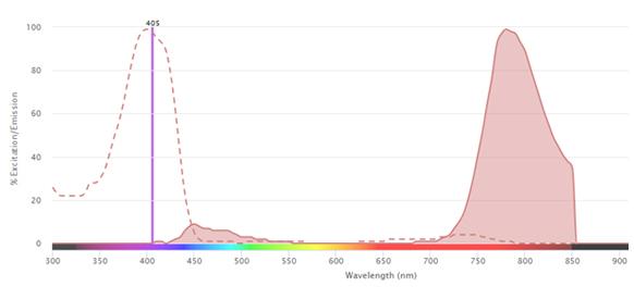 Fig. 1. Excitation and emission spectra for SBV790