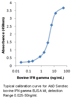 Bovine Interferon Gamma ELISA