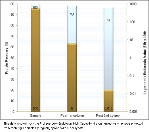 This data shows how the Proteus Low Endotoxin High Capacity Kits can effectively remove endotoxin from Rabbit IgG smaples (1mg/ml), spiked with E.coli lysate