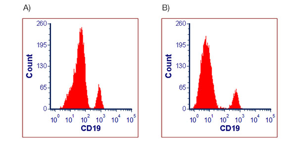 Fig. 2. Human Peripheral Blood Lymphocytes Stained with Anti-human CD19
