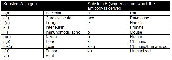 Table showing substems and what they denote