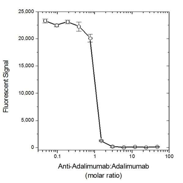 Adalimumab Antibody | AbD18654_hIgG1 gallery image 3