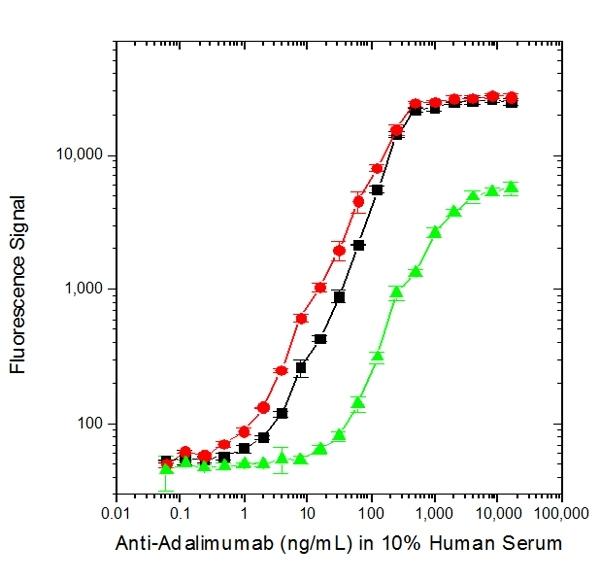 Adalimumab Antibody | AbD18664_hIgG1 gallery image 2