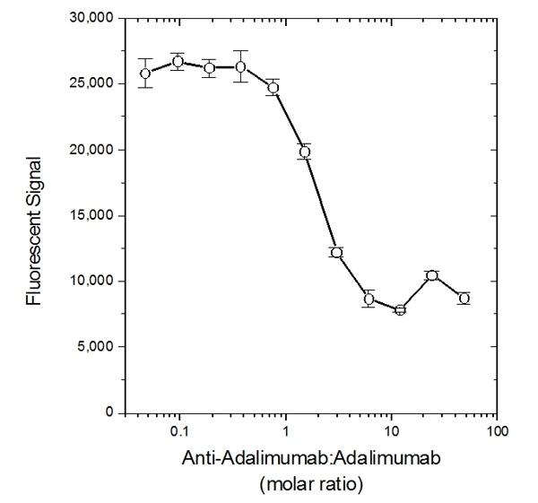 Adalimumab Antibody | AbD18664_hIgG1 gallery image 3