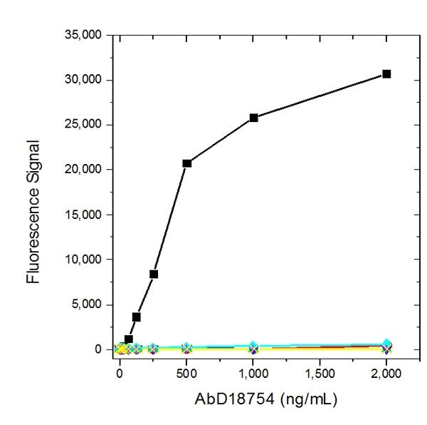 Adalimumab Antibody | AbD18754 gallery image 3