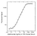 Adalimumab Antibody | AbD18754_hIgG1 thumbnail image 2