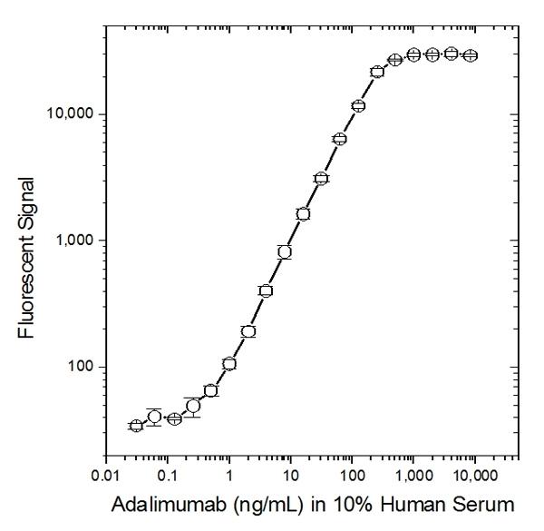 Adalimumab Antibody | AbD18754_hIgG1 gallery image 2