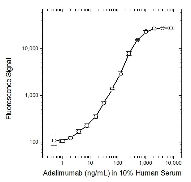 Adalimumab Antibody | AbD18754 gallery image 2