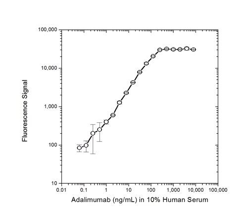 Adalimumab Antibody | AbD20349_hIgG1 gallery image 3