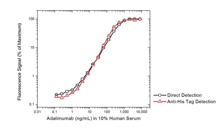 Adalimumab Antibody   AbD20350 gallery image 3
