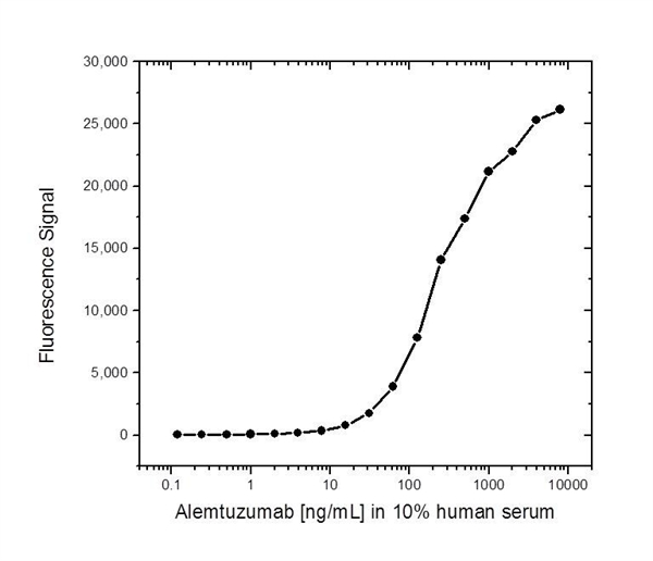 Alemtuzumab Antibody | AbD16728 gallery image 2