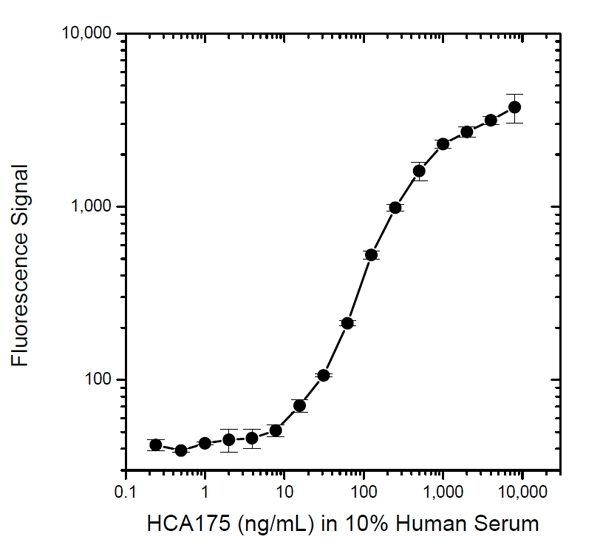 Alemtuzumab Antibody | AbD16942_hIgG1 gallery image 2
