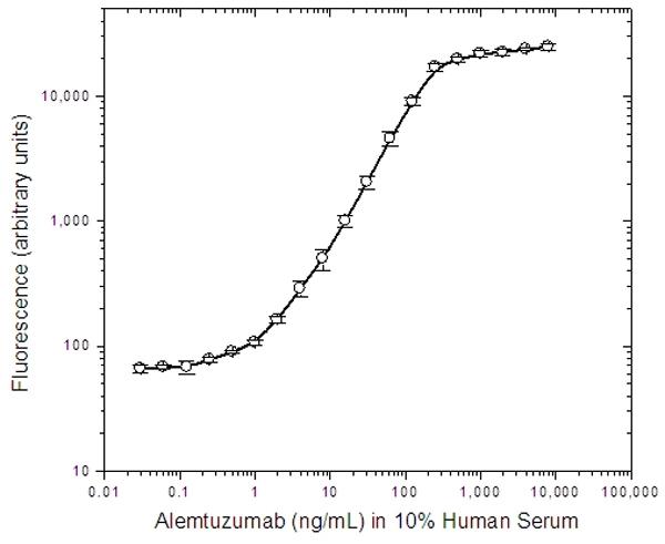 Alemtuzumab Antibody | AbD19189 gallery image 2