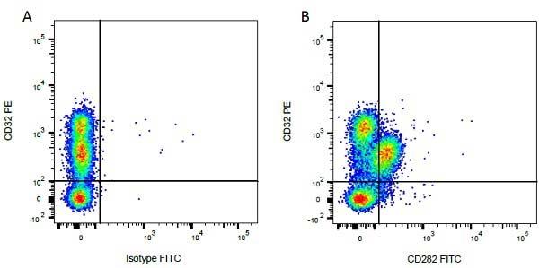 CD282 Antibody | AbD12538 gallery image 3