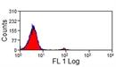 CD335 Antibody | AKS1 thumbnail image 1