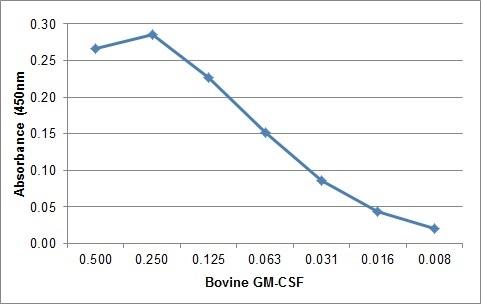 GM-CSF Antibody | CC305 gallery image 1