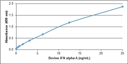 IFN Alpha A Antibody gallery image 1