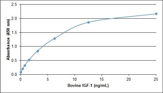 IGF-I Antibody gallery image 1