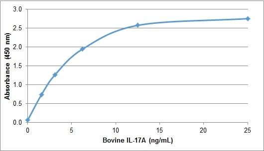 IL-17A Antibody gallery image 1
