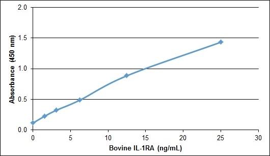 IL-1RA Antibody gallery image 1
