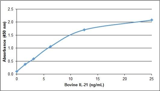 IL-21 Antibody gallery image 1