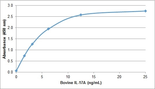 IL-17A Antibody gallery image 1