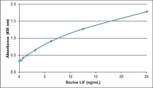 Leukemia Inhibitory Factor Antibody gallery image 1
