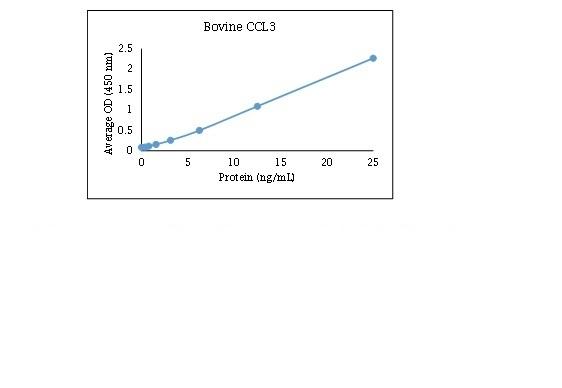 MIP-1 Alpha Antibody gallery image 1