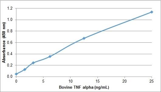 TNF Alpha Antibody gallery image 1