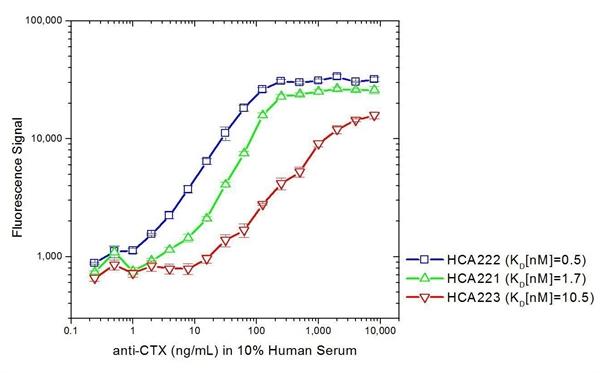 Cetuximab Antibody | AbD19815_hIgG1 gallery image 3