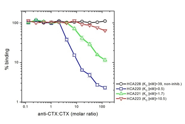 Cetuximab Antibody | AbD19815_hIgG1 gallery image 4