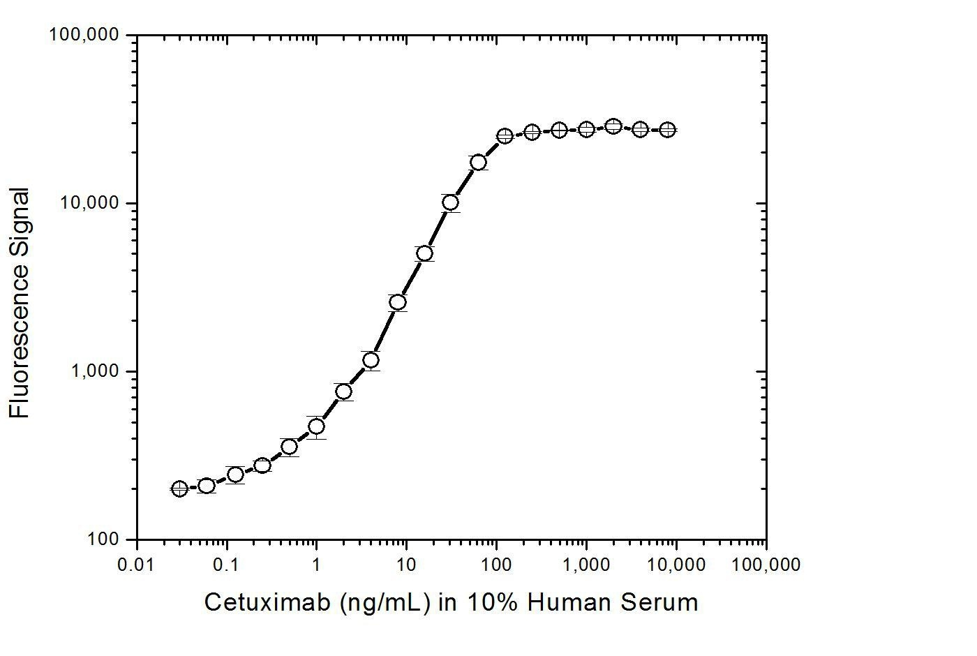 elisa antibody and bio rad protein assay Recombinant protein expression inter and intra assay variability of all 850+ elisa kits boster bio is an antibody manufacturer specializing in high.