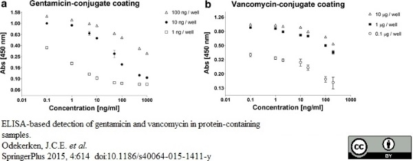 Vancomycin Antibody gallery image 2
