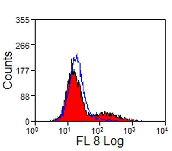 CD25 Antibody | 13504 gallery image 3