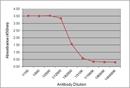 IgY Antibody | 161.2F11 thumbnail image 1