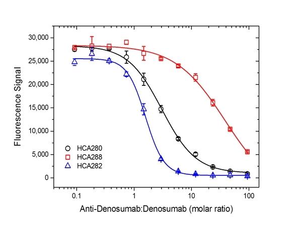 Denosumab Antibody | AbD26295_hIgG1 gallery image 5