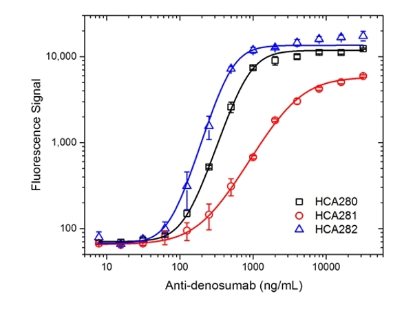 Denosumab Antibody | AbD26295_hIgG1 gallery image 4