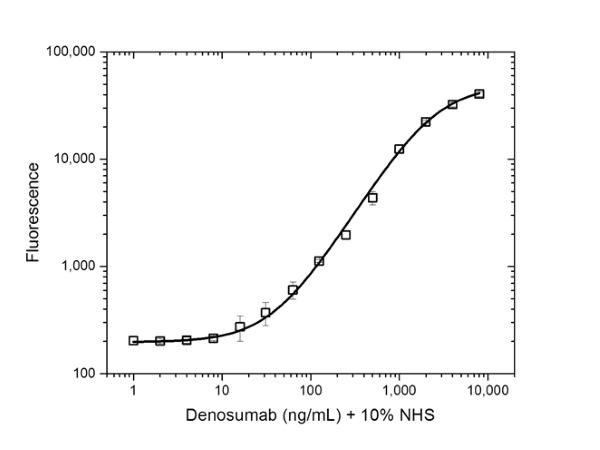 Denosumab Antibody | AbD26295_hIgG1 gallery image 3