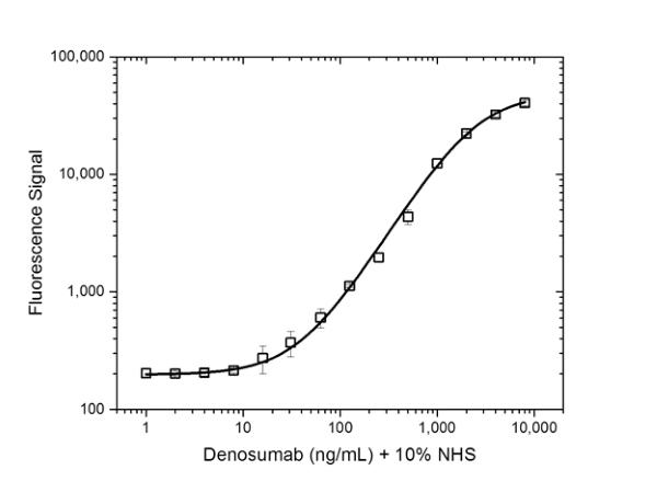 Denosumab Antibody | AbD26296 gallery image 3