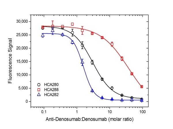 Denosumab Antibody   AbD26296 gallery image 4