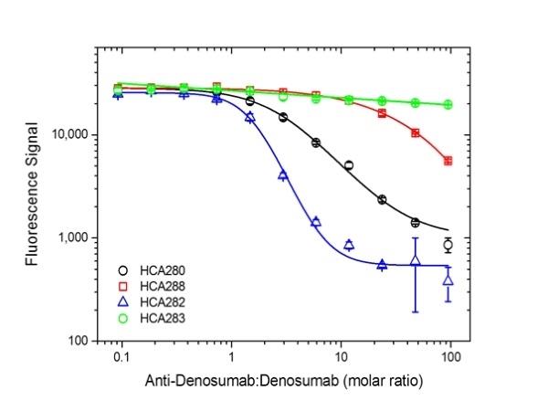 Denosumab Antibody | AbD26781_hIgG1 gallery image 3