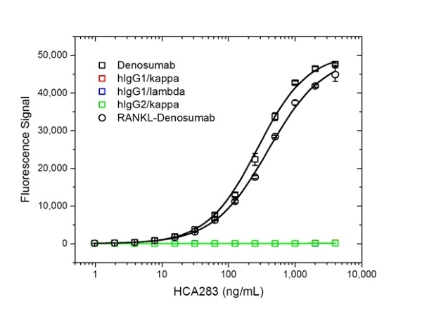 Denosumab Antibody | AbD26781_hIgG1 gallery image 2