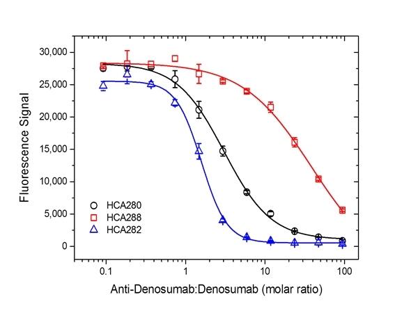 Denosumab Antibody   AbD26862_hIgG1 gallery image 4