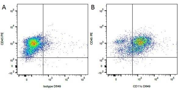 CD11c Antibody   CA11.6A1 gallery image 1