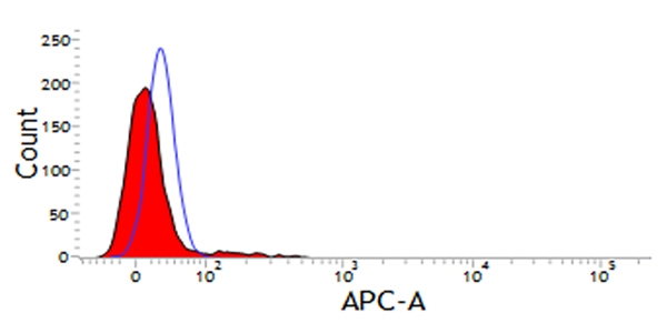 CD11d Antibody | CA11.8H2 gallery image 1