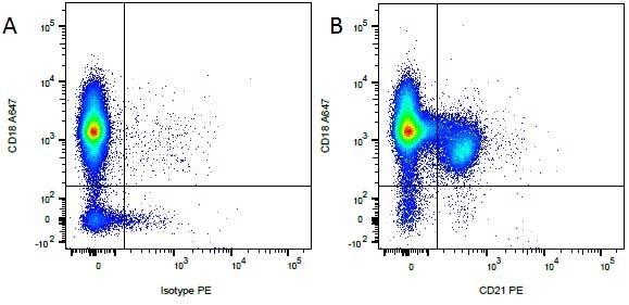 CD18 Antibody | CA1.4E9 gallery image 4